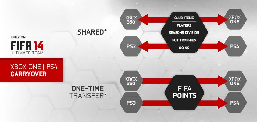 FIFA 14 Ultimate Team – EA kündigt Cross-Gen Datentransfer an